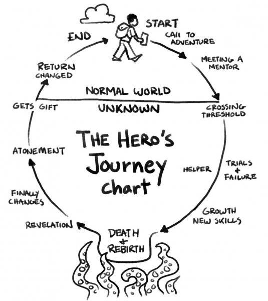 Hero's Journey Wheel